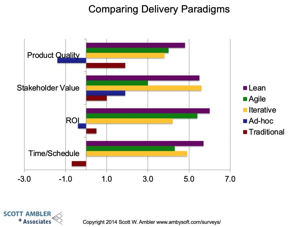 Software-Delivery-Paradigms